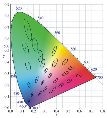 Color spaces a rough representation of the macadam ellipses for several colors in the cie xyz color space is shown below the area of the ellipses is highly exaggerated ccuart Images