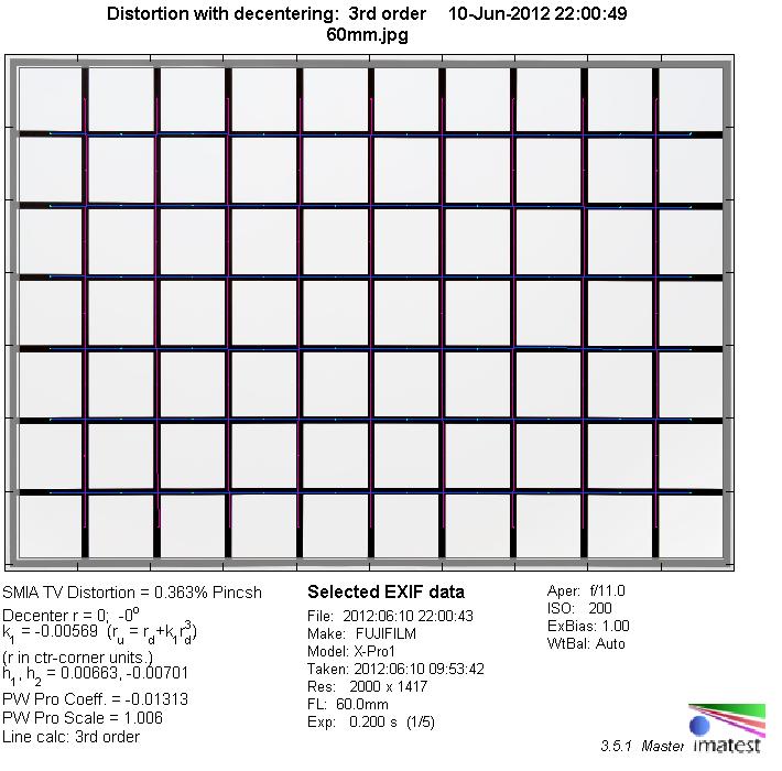 Fujinon Xf 60mm F 2 4 R Macro Fujifilm Review Test Report Ysis