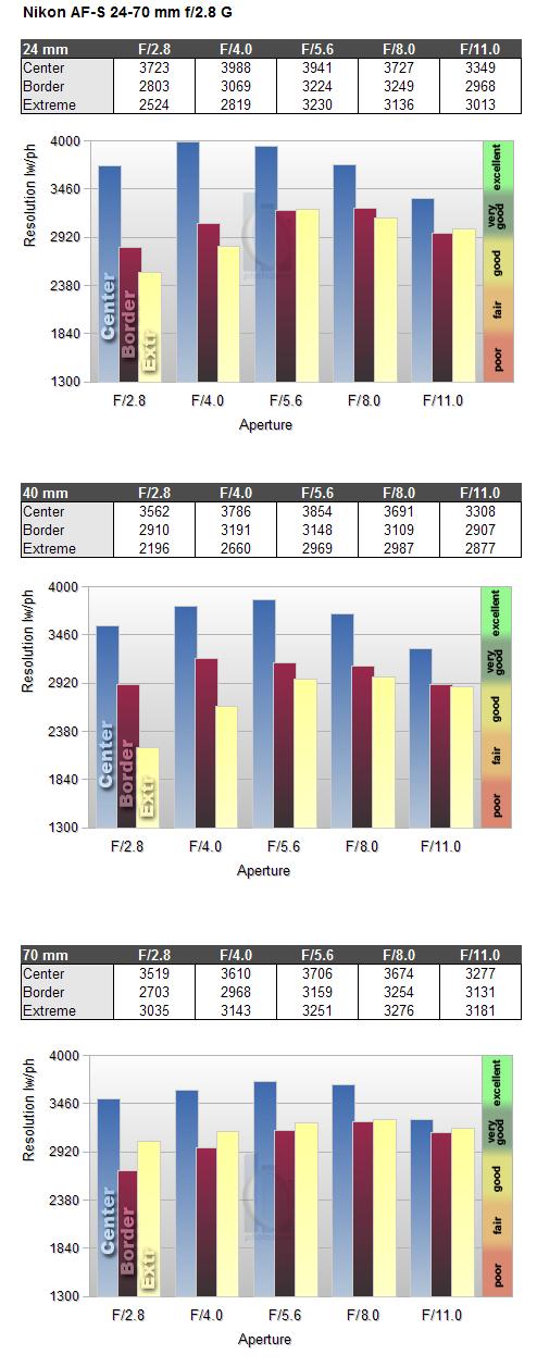 Nikkor AF-S 24-70mm f/2 8G ED (FX) - Review / Test Report - Analysis