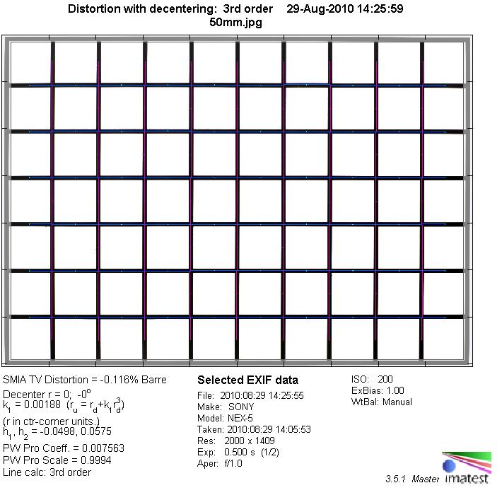 Zeiss Planar T* 50mm f/2 ZM on Sony NEX - Review / Test
